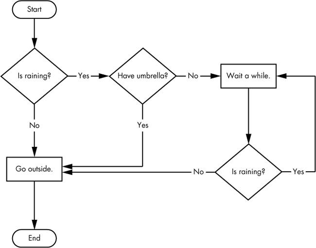 управление потоками в Python