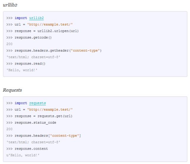 Python. Requests и urllib